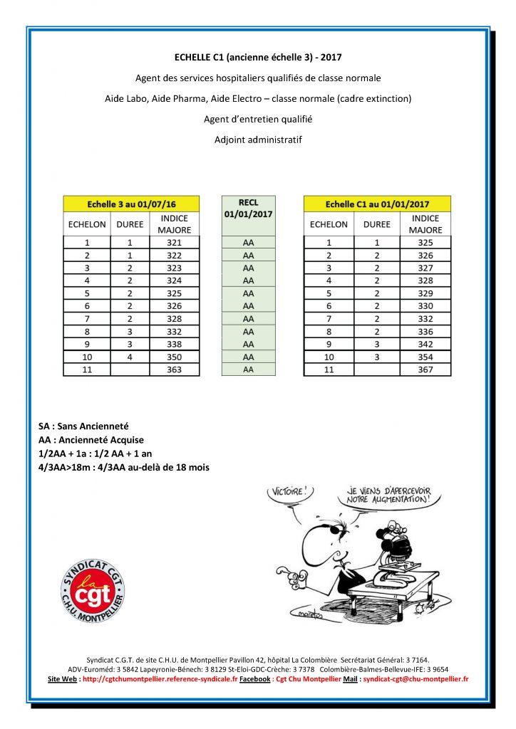 Modalités de reclassement des agents de la FPH dans les nouvelles grilles de salaire 2017 PPCR-pour-les-cat%C3%A9gories-C_Page_2-724x1024